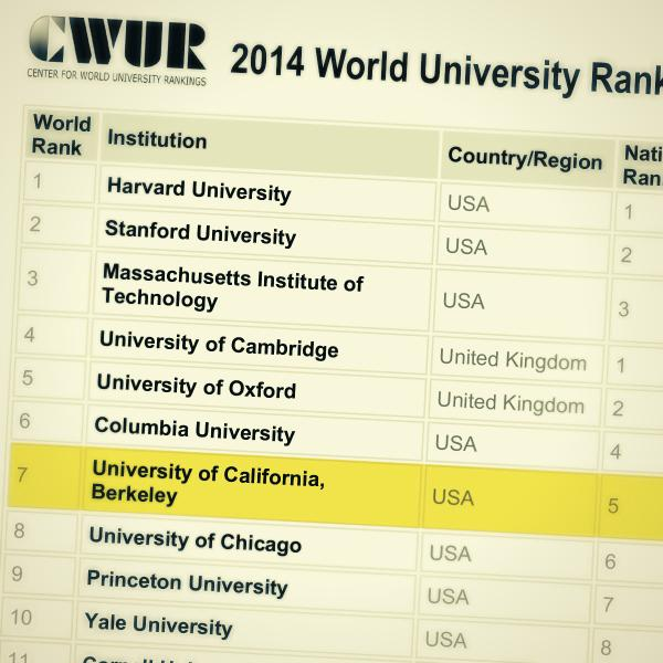 Berkeley is 1 of the top 10 universities in the world! #GoBears #Cal http://t.co/i0Dds2rMha