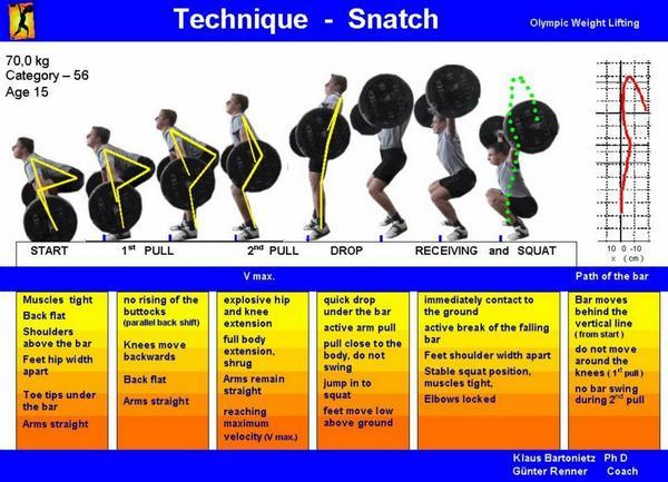 Ojo a la técnica correcta del snatch, os la dejamos en este gráfico http://t.co/LNgpK2iCyX