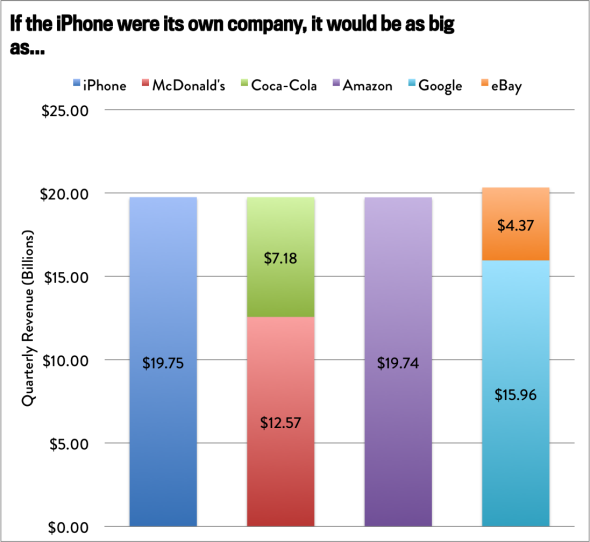If the iPhone were a company, it would be bigger than McDonalds and Coca-Cola, combined. http://t.co/Ge905WZBv7