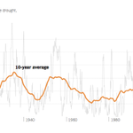 Were in the most sustained period of rising drought conditions in more than a century. http://t.co/bp5mfedMcG http://t.co/PuSKL2qQGX