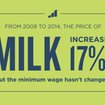 The last time the federal minimum wage was raised was five years ago today. #TBT #LiveTheWage http://t.co/WBxGM6PfgL