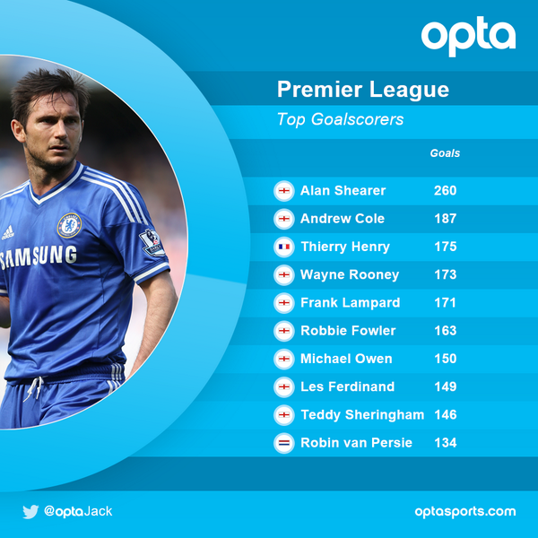 5 - @NYCFC's Frank Lampard (171 goals) ranks fifth on the top goalscorers list in @premierleague history. Delivered. http://t.co/yVb8SNW9gw