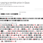 RT @KenRoth: Palestinian Gaza deaths: 116 militants, 571 civilians. If thats precision, who is the target? http://t.co/I5IZ7WW1l8 http://t.co/hJJS8tS7wA