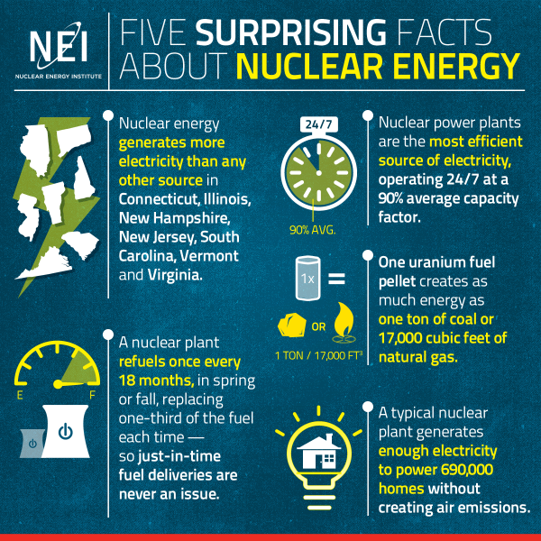 Fact 3 One Uranium Fuel Pellet Creates As Much Energy As