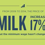 RT @civilrightsorg: The federal minimum wage hasnt budged in five years, but the price of milk sure has. #TBT #LiveTheWage http://t.co/vt6enew3XP