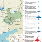 RT @washingtonpost: A look at where aircraft have been shot down in Ukraine since May http://t.co/3MYCSrUc6I http://t.co/XCksOOaj02