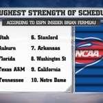 Schools with the toughest strength of schedule this season, according to @ESPNInsider Brian Fremeau #CFBLIVE » http://t.co/r7pzw7yfOj