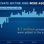 "RT @WhiteHouse: ""Our businesses have now added nearly 10 million new jobs over the past 52 months."" —Obama: http://t.co/4RPdDjgNP8 http://t.co/fBlz0jqyFM"