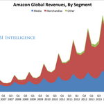 Where Amazon's revenue comes from: http://t.co/YHqOUkMNH7 http://t.co/7ALQvroSR1