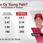 RT @ESPNStatsInfo: Garrett Richards vs. Max Scherzer tonight. Thru 20 starts Richards numbers resemble Scherzers 2013 Cy Young season http://t.co/YppHTNvpE5