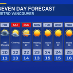 #Vancouver 7-day tweetcast: A little light AM drizzle possible Friday otherwise lots of sun next 7. @CTVYVR http://t.co/PFKXC1QWIg""
