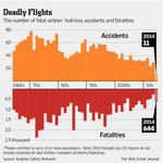 RT @WSJ: Why recent airline disasters shouldnt make you afraid to fly: http://t.co/weXMMsG8zX #MH17 #AH5017 http://t.co/tEY3Zud15l
