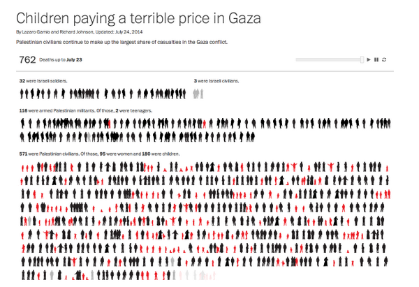 Israel precision fire killing 4.9 times as many #Gaza civilians as fighters. Who's the target? http://t.co/0MJxjciAsk http://t.co/7icLtzoU36
