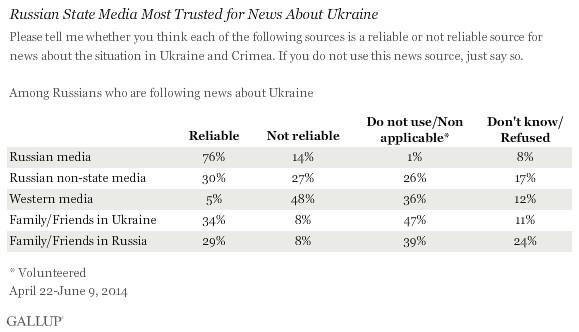 Russians Rely on State Media for News of #Ukraine, #Crimea... #Russia