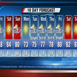 Here NE Wisconsins only 10 Day forecast! #wiwx #weather http://t.co/i8quYUaM7v
