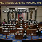 RT @greggiroux: U.S. House 395-8 cleared $225 million Iron Dome funding resolution for Obama's signature http://t.co/LufKHG55Ri