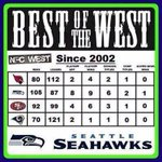"RT @lifeinrewind: ""The Seahawks have only been good since 2012"" http://t.co/8v9rKdbc9O"