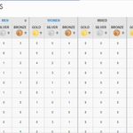 RT @airnewsalerts: #CommonwealthGames 2014-Latest Medal Tally:- http://t.co/5Ir3bAHuVb