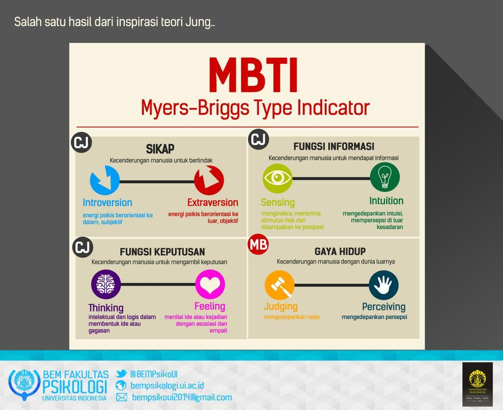 an introduction to the myers briggs type indicator These are the sources and citations used to research the myers-briggs type indicator this bibliography was generated on cite this for me on friday, january 9.