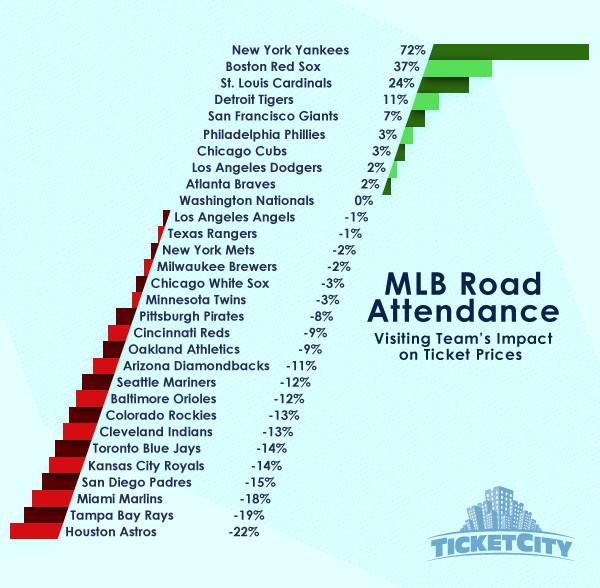 Which @mlb teams impact crowds most when they visit? RT @DarrenHeitner (via @TicketCity) http://t.co/sCsncIyYQC #sportsbiz