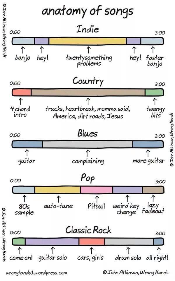 Anatomy of songs http://t.co/3w1hivJbGl