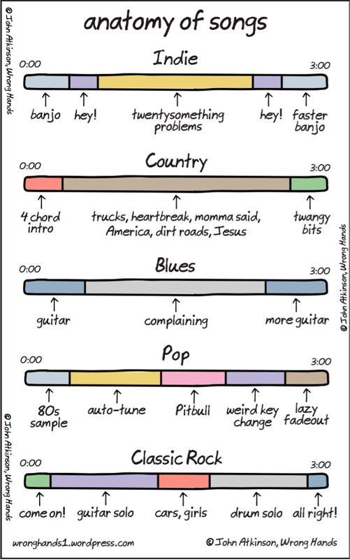 "ROFL ""@anupmabakshi: @arunshen Do you concur? RT @Shlomo: Hahah anatomy of a song #fb http://t.co/LnFi08qKHD"""