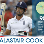 RT @ESPNTezScore: A great knock from Englands skipper. 95. Cooks partnership with Ballance worth 158 runs #EngvInd http://t.co/siEXtNEWx4/s/YKB6