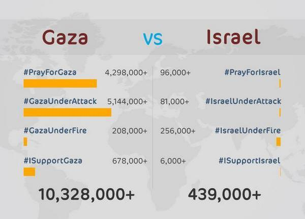 @sujje: if this was an online war, Gaza has won against Israel by a landslide