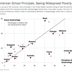 """@nytimes: Principals in American schools have an expectation problem http://t.co/oaTZPhhnht http://t.co/6mrpF6CzkN"""