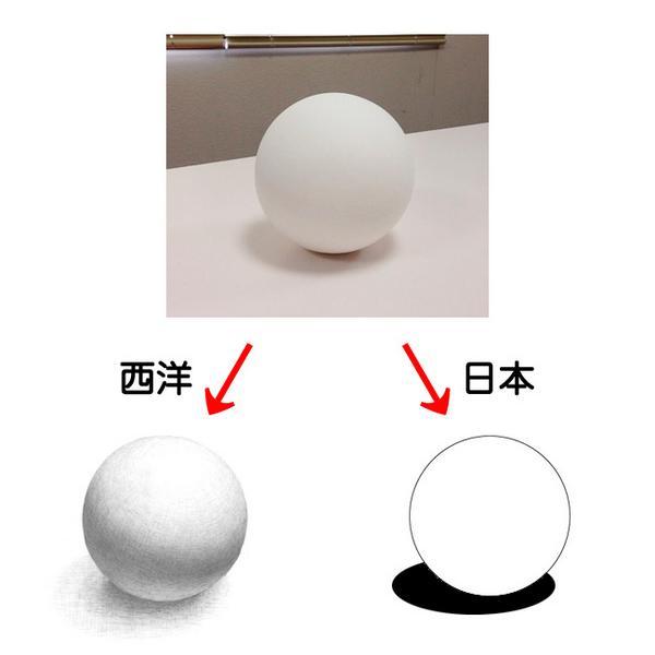 西洋人は右の円を「空っぽ(empty)の円だ」、日本人は「(質量のある)球体だ」と直感するという話も聞いたことがあります。面白い RT  @kazekissa: 〜同じ球体を描かせても、極端な話、西洋ではこう、日本ではこのように 〜 http://t.co/lAw5BkfgDM