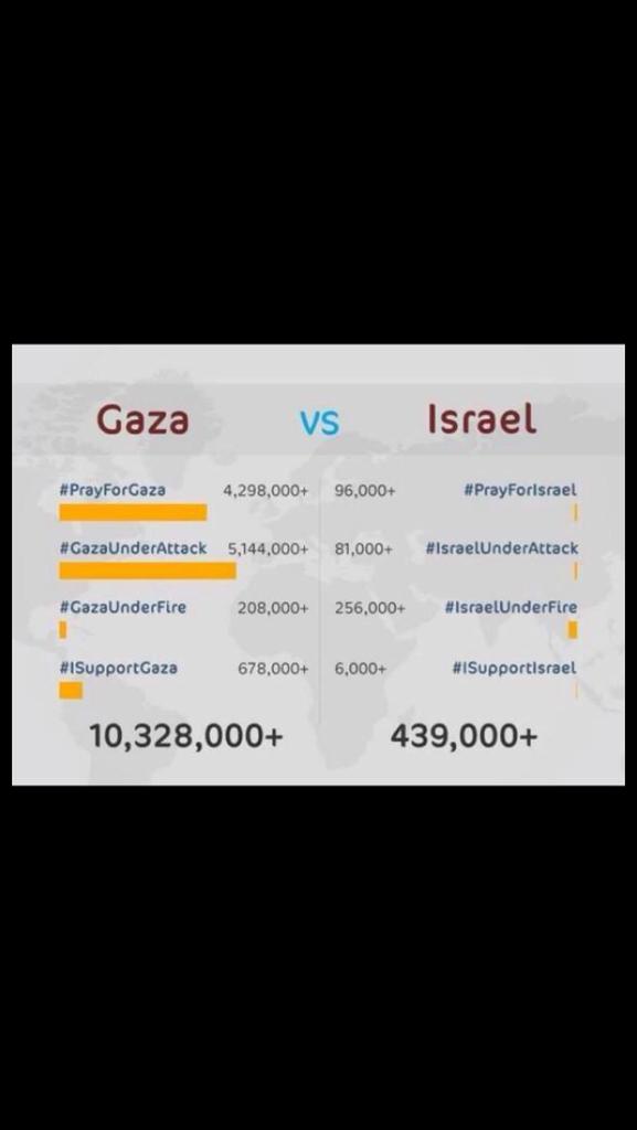 إعادة تغريدة ..  هذه نتيجة الحرب الإعلامية التي ساهمتم بها لنصرة إخوتكم في غزة  فلسطين تنتصر   http://t.co/rERwcs5EJZ
