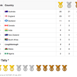 So after a fantastic weekend we are currently in 8th place in the #Glasgow2014 medals table! #WhereHistoryBegins http://t.co/7KyMaczUH4