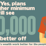 After a Yes, plans for a higher minimum wage will see 100,000 women better off #indyref http://t.co/d2scbihWdB