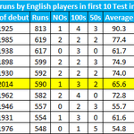 RT @OptaJim: 6 - Gary Ballances 590 runs in his first 10 Test innings are the sixth most by an England player. Settled. #EngvInd http://t.co/SkDoogVyQ9