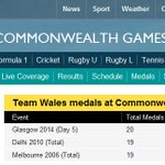 HISTORY: Its only Day 5 and @TeamWales have already got more medals than they achieved in Delhi 2010! #Glasgow2014 http://t.co/RTBUmht7rF