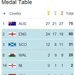 After bowls success, @Team_Scotland are on their highest gold medal tally for a Commonwealth Games. #Glasgow2014 http://t.co/pjJld6zbRs
