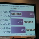 "Text poll results ""Clearly a lot of confidence in the value of #TMCs here today"" via @MTKoetting #GBTA2014 http://t.co/gafKhX7DBU"