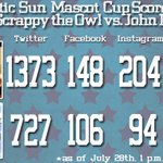 RT @AtlanticSun: 2014 #ASunMascotCup Semifinal Scoreboard Update: As of 1pm @ScrappyTheOwl vs. @JohnB_Stetson looks like this http://t.co/HOezBm3GZv