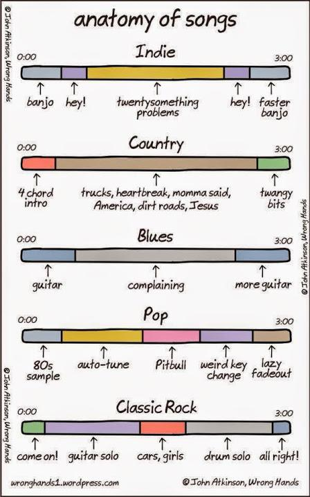 Anatomy of Songs. Haha! http://t.co/nBqg61cWhr