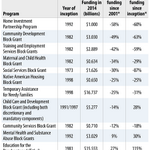 RT @CenterOnBudget: A review of block grant history... & what they tell us about #Ryans anti-#poverty proposal: http://t.co/pthTqGgY4M http://t.co/ipGPLKk8IZ