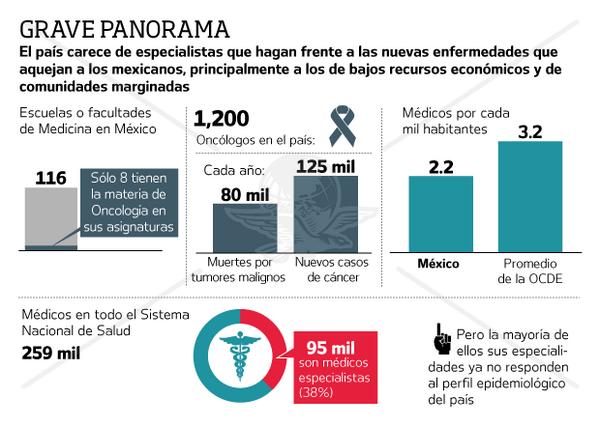 Grave panorama de la Oncología en México! http://t.co/JBQ7O28Cdq //