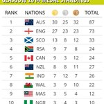 RT @ColinFrancke: After an avalanche of medals today look whos 4th on the log. @ProudlySA #ForeverTeamSA http://t.co/93CSLdAFu4