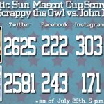 #ASunMascotCup Scoreboard Update as of 5pm: @ScrappyTheOwl vs. @JohnB_Stetson. Remember Voting ends at 9pm! http://t.co/r2ngJyJHGb