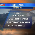 RT @DanielleVollmar: The tornado in Revere was an EF-2 tornado. The winds in that tornado were as strong as a cat 3 hurricane. Wow! #WCVB http://t.co/CRBQ2kijNk