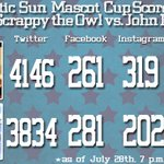 The 7pm #ASunMascotCup Scoreboard Update: @ScrappyTheOwl vs. @JohnB_Stetson is a tight race. Voting ends at 9pm! http://t.co/ZuJKxaDAKU