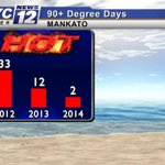RT @mark_tarello: 90+ DAYS: So far, only 2 days that #Mankato reached 90° this year! Heres a look at 2012 & 2013. #MNwx http://t.co/gkmLPJXZdt