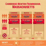 Why is Cambridge-Newton-Framingham one of the best places in the world to launch a startup? http://t.co/XH0NuYh9IK via @UPGlobalHQ