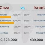 No need to Palestinian to support #Gaza. Humanity is needed. Social Media approved that. #GazaUnderAttack http://t.co/4YgazNcQ1z