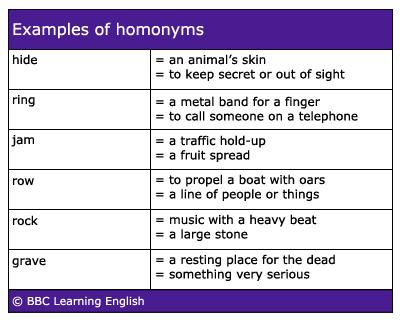 Learnenglish Vocab Homonyms Words With The Same Sound And