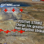 Youve seen it on our radar & youve asked: what is a positive lightning strike? The answer at 6:44 on #TucsonToday. http://t.co/lGkcRH1lgn